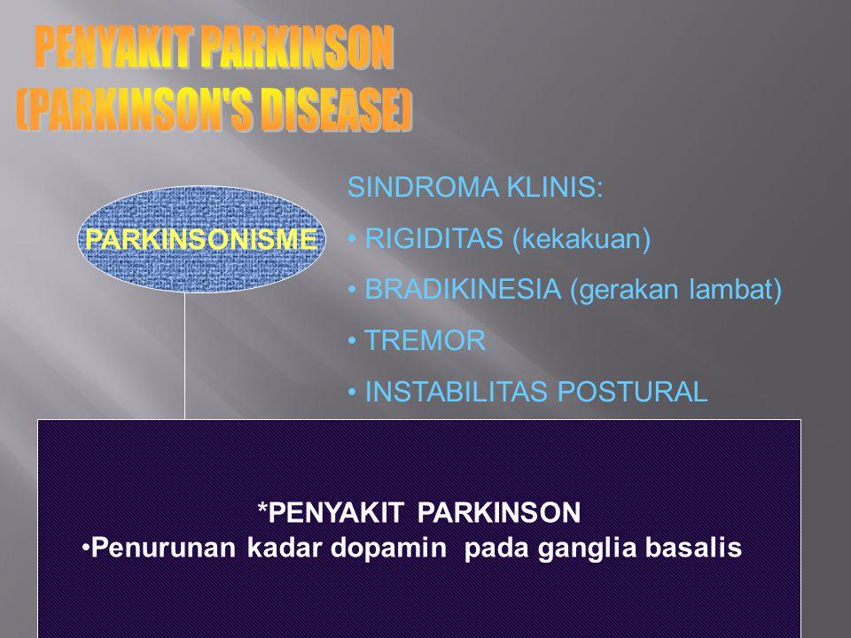 PARKINSONISME SINDROMA KLINIS: RIGIDITAS (kekakuan) BRADIKINESIA (gerakan lambat) TREMOR INSTABILITAS POSTURAL *PENYAKIT PARKINSON Penurunan kadar dopamin pada ganglia basalis
