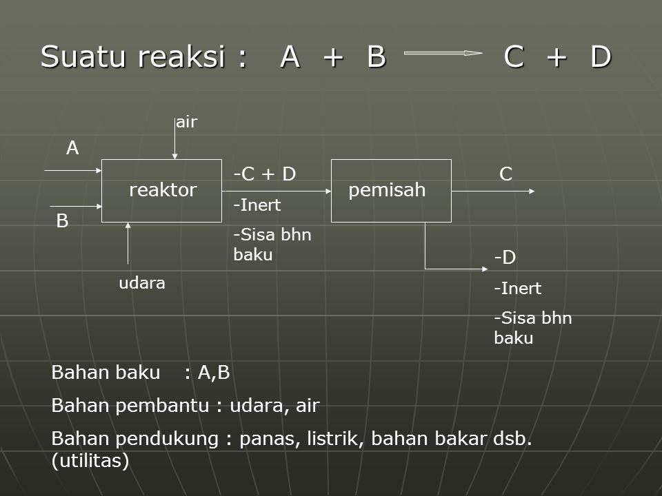 Suatu reaksi : A + BC + D reaktorpemisah A B air udara -C + D -Inert -Sisa bhn baku C -D -Inert -Sisa bhn baku Bahan baku : A,B Bahan pembantu : udara
