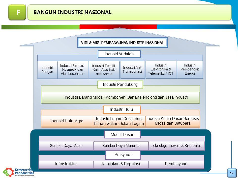 12 Industri Hulu Agro Industri Logam Dasar dan Bahan Galian Bukan Logam Industri Kimia Dasar Berbasis Migas dan Batubara Industri Barang Modal, Kompon
