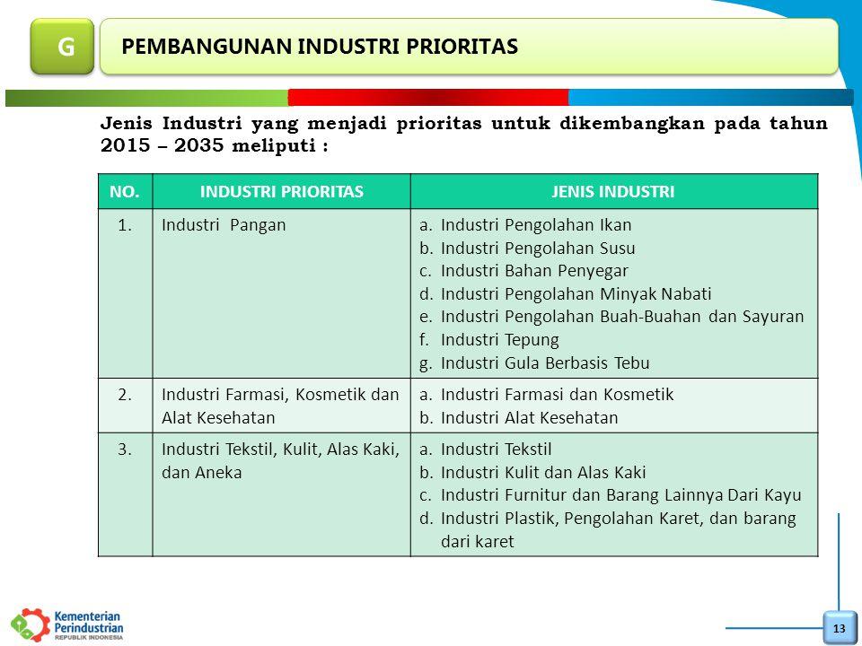 13 PEMBANGUNAN INDUSTRI PRIORITAS G G Jenis Industri yang menjadi prioritas untuk dikembangkan pada tahun 2015 – 2035 meliputi : NO.INDUSTRI PRIORITAS