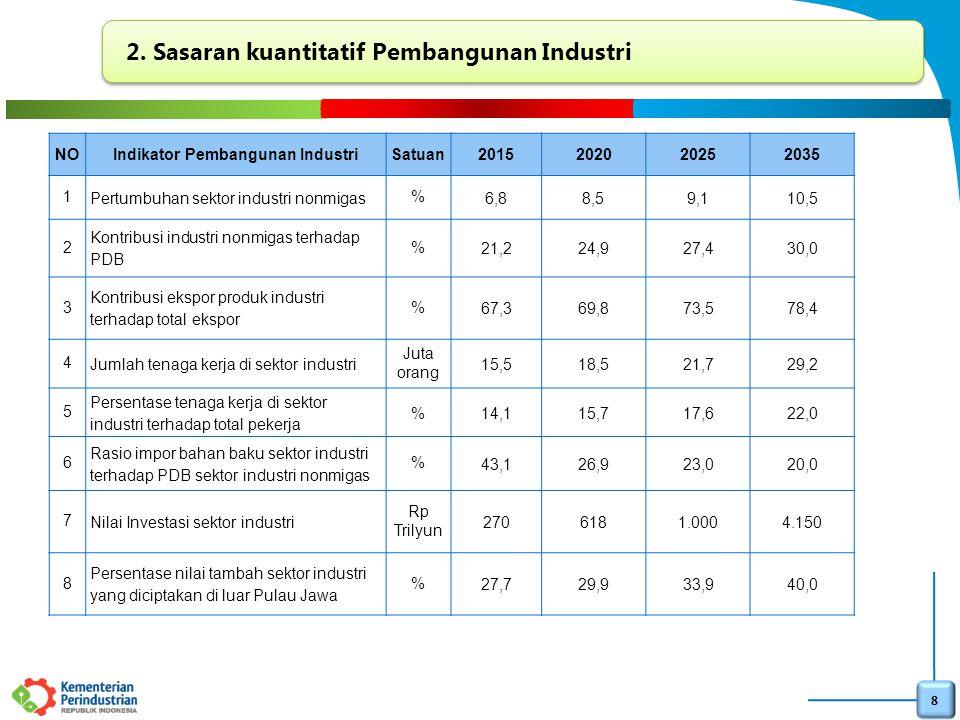 8 2. Sasaran kuantitatif Pembangunan Industri NOIndikator Pembangunan IndustriSatuan2015202020252035 1 Pertumbuhan sektor industri nonmigas % 6,88,59,