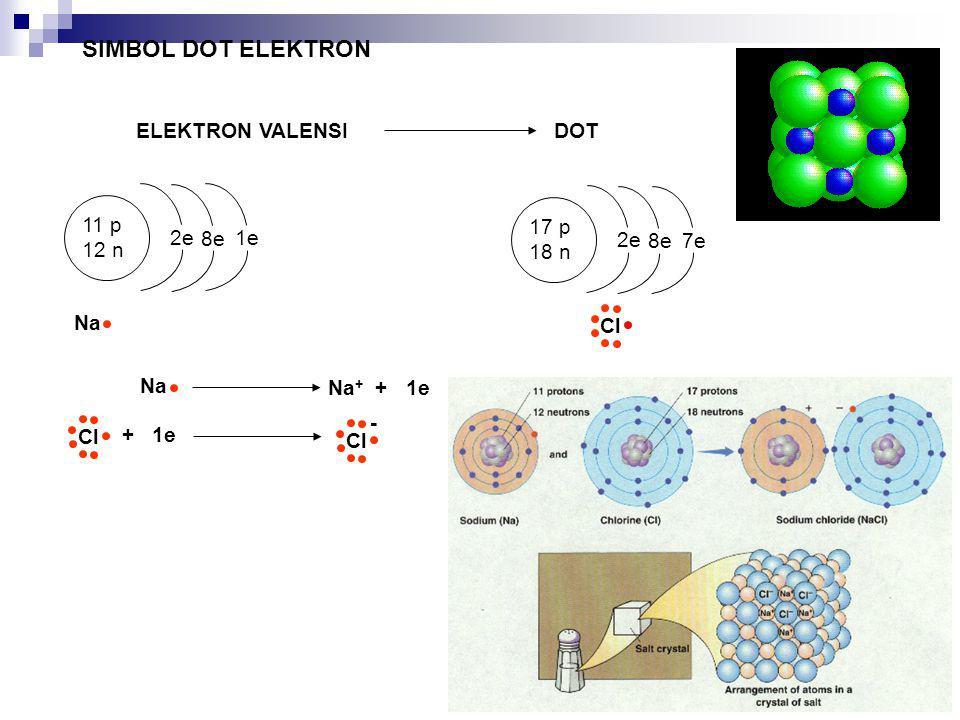 SIMBOL DOT ELEKTRON ELEKTRON VALENSI DOT 11 p 12 n 2e 8e 1e Na 17 p 18 n 2e 8e 7e Cl Na Na + + 1e + 1e Cl -