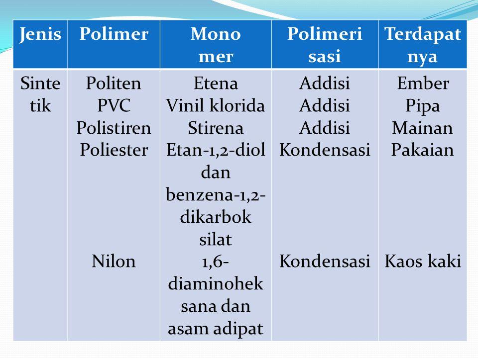 JenisPolimerMono mer Polimeri sasi Terdapat nya Sinte tik Politen PVC Polistiren Poliester Nilon Etena Vinil klorida Stirena Etan-1,2-diol dan benzena
