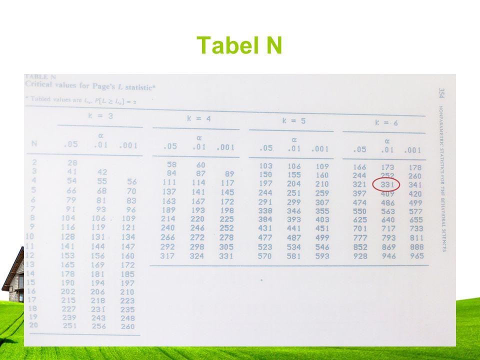 Tabel N