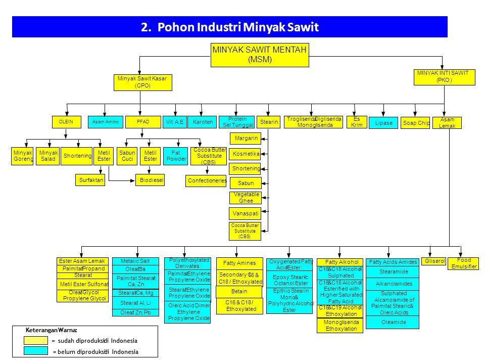 2. Pohon Industri Minyak Sawit MINYAK SAWIT MENTAH (MSM) Minyak Sawit Kasar (CPO) Asam AminoOLEINPFAD Vit.A,EKaroten MINYAK INTI SAWIT (PKO) Protein S