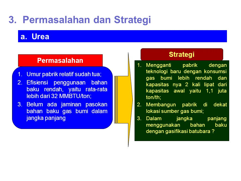 Permasalahan dan Strategi (Lanjutan……) b.