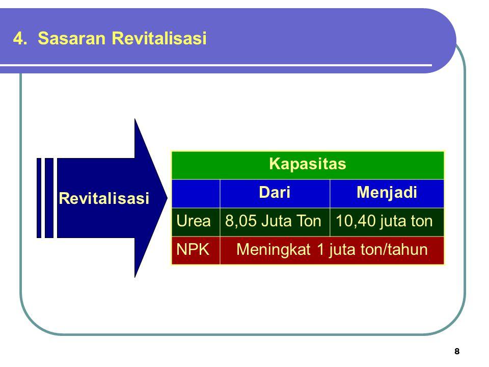 8 4. Sasaran Revitalisasi Revitalisasi Kapasitas DariMenjadi Urea8,05 Juta Ton10,40 juta ton NPKMeningkat 1 juta ton/tahun