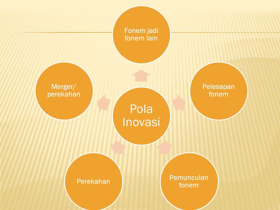 Pola Inovasi Fonem jadi fonem lain Pelesapan fonem Pemunculan fonem Perekahan Merger/ perekahan