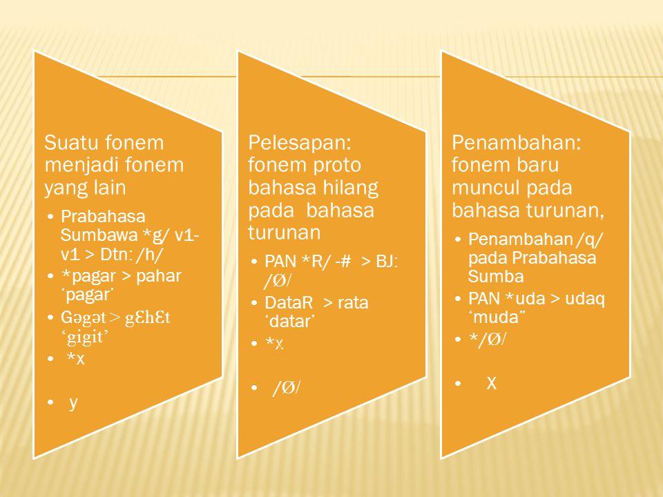 Suatu fonem menjadi fonem yang lain Prabahasa Sumbawa *g/ v1- v1 > Dtn: /h/ *pagar > pahar 'pagar' G ǝ g ǝ t > g Ɛ h Ɛ t 'gigit' *x y Pelesapan: fonem