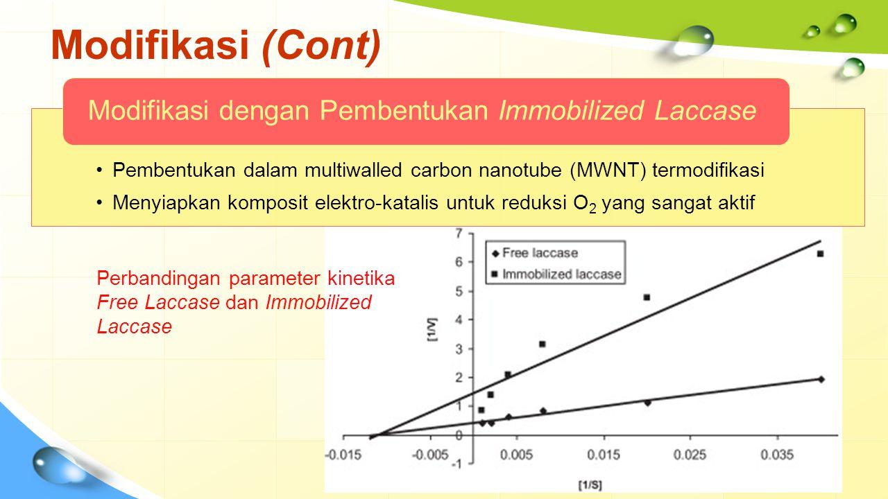 Modifikasi (Cont) Pembentukan dalam multiwalled carbon nanotube (MWNT) termodifikasi Menyiapkan komposit elektro-katalis untuk reduksi O 2 yang sangat