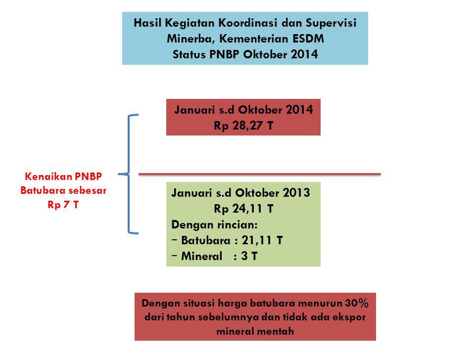 Hasil Kegiatan Koordinasi dan Supervisi Minerba, Kementerian ESDM Status PNBP Oktober 2014 Januari s.d Oktober 2014 Rp 28,27 T Januari s.d Oktober 201