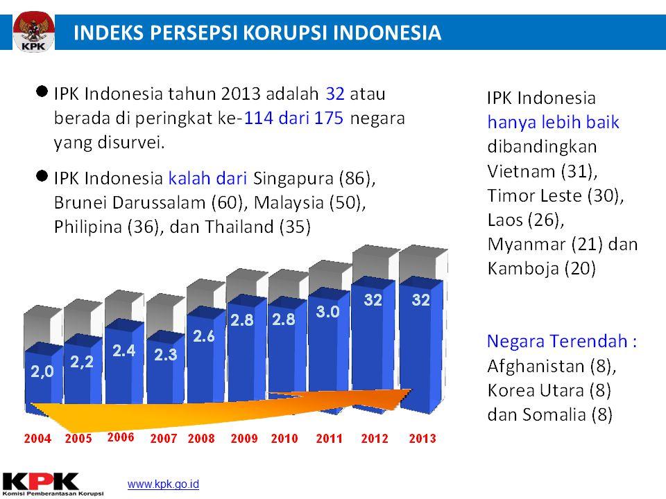 INDEKS PERSEPSI KORUPSI INDONESIA www.kpk.go.id www.kpk.go.id Mewujudkan Indonesia yang Bebas dari Korupsi 8