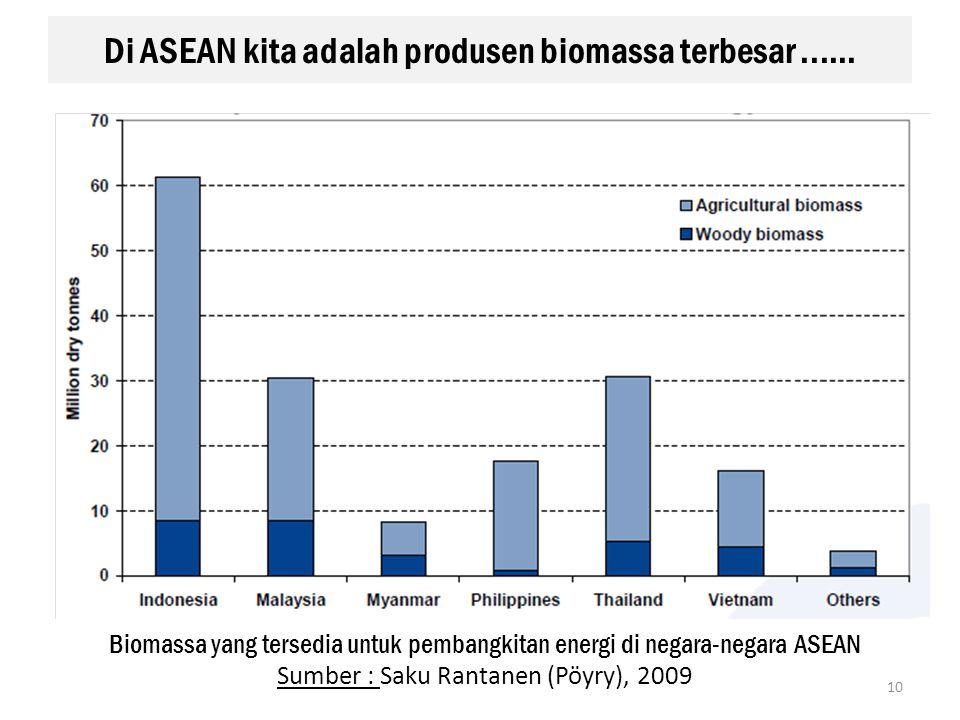 Di ASEAN kita adalah produsen biomassa terbesar...... Biomassa yang tersedia untuk pembangkitan energi di negara-negara ASEAN Sumber : Saku Rantanen (