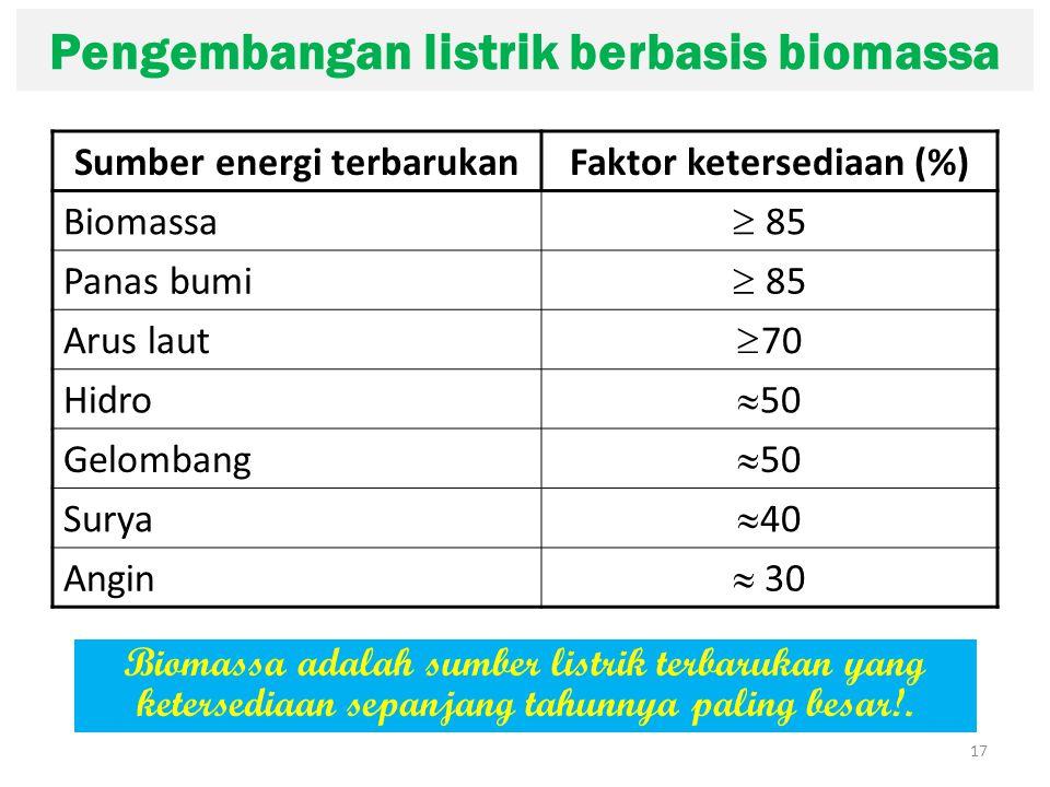 Pengembangan listrik berbasis biomassa Sumber energi terbarukanFaktor ketersediaan (%) Biomassa  85 Panas bumi  85 Arus laut  70 Hidro  50 Gelombang  50 Surya  40 Angin  30 17 Biomassa adalah sumber listrik terbarukan yang ketersediaan sepanjang tahunnya paling besar!.