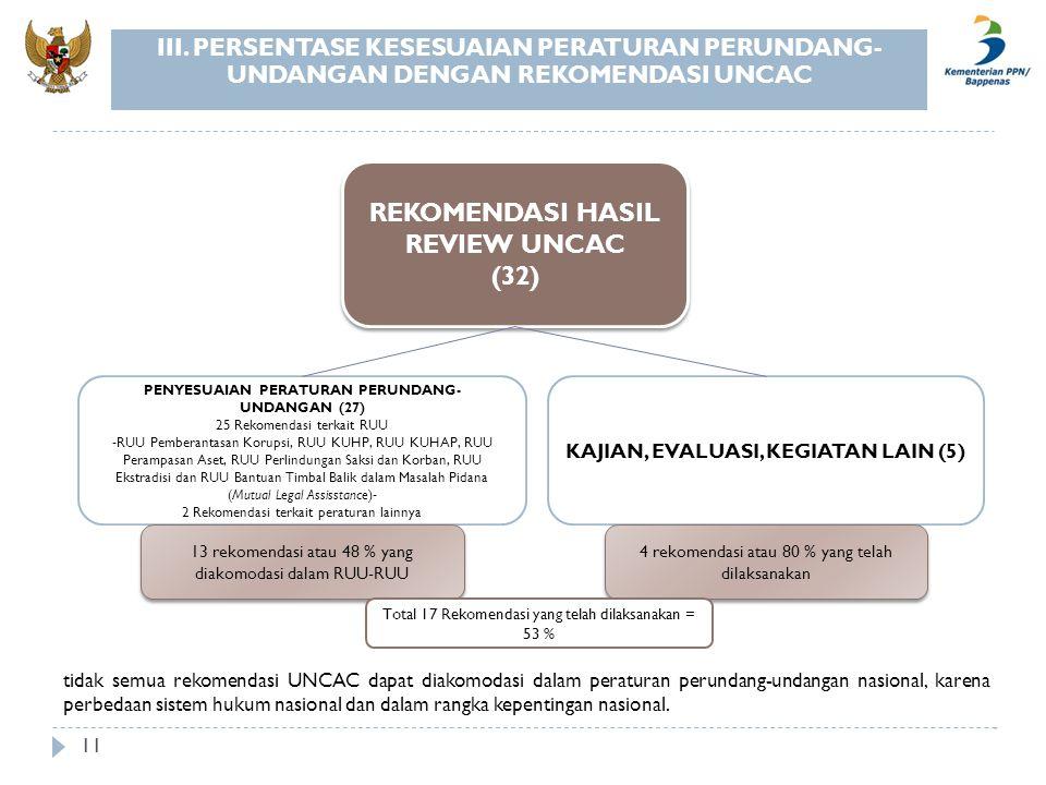 11 REKOMENDASI HASIL REVIEW UNCAC (32) REKOMENDASI HASIL REVIEW UNCAC (32) PENYESUAIAN PERATURAN PERUNDANG- UNDANGAN (27) 25 Rekomendasi terkait RUU -