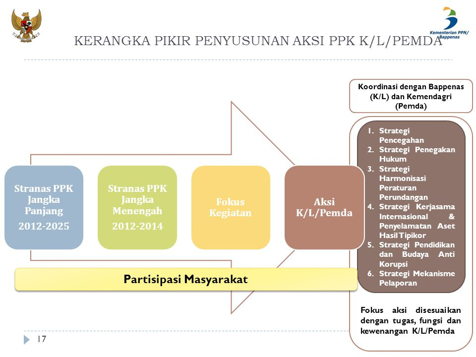KERANGKA PIKIR PENYUSUNAN AKSI PPK K/L/PEMDA 17 Fokus aksi disesuaikan dengan tugas, fungsi dan kewenangan K/L/Pemda 1.Strategi Pencegahan 2.Strategi