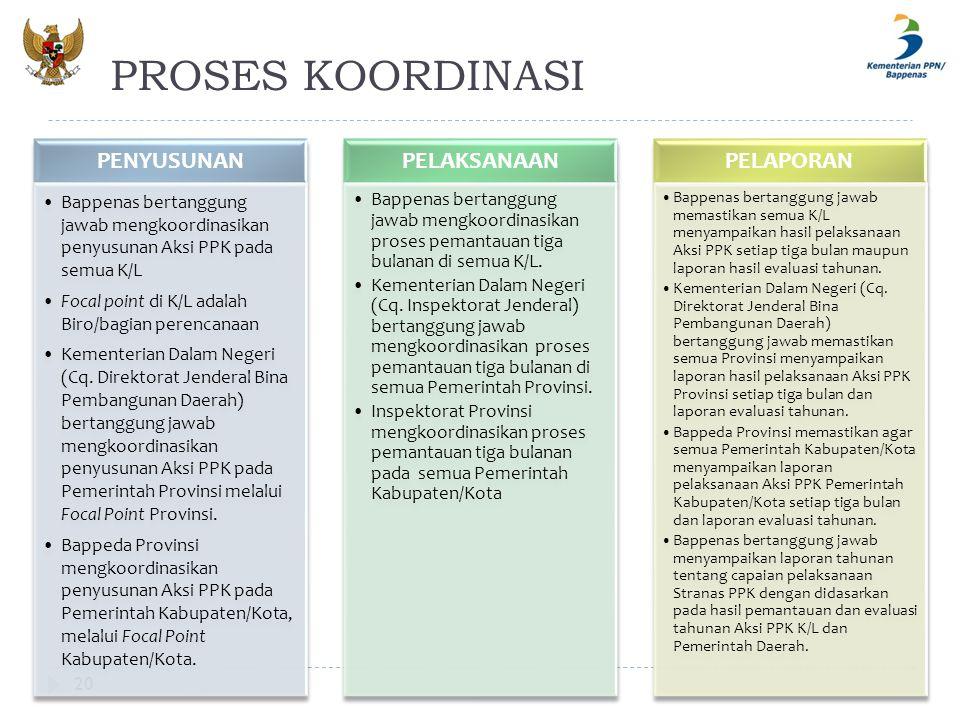 PROSES KOORDINASI 20 PENYUSUNAN Bappenas bertanggung jawab mengkoordinasikan penyusunan Aksi PPK pada semua K/L Focal point di K/L adalah Biro/bagian
