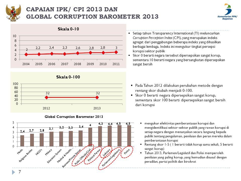 CAPAIAN IPK/ CPI 2013 DAN GLOBAL CORRUPTION BAROMETER 2013 7  Setiap tahun Transparency International (TI) meluncurkan Corruption Perception Index (C
