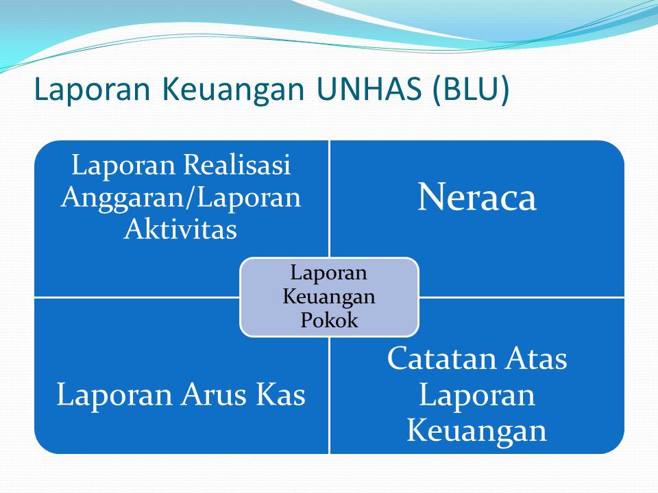 Laporan Keuangan UNHAS (BLU) Laporan Realisasi Anggaran/Laporan Aktivitas Neraca Laporan Arus Kas Catatan Atas Laporan Keuangan Laporan Keuangan Pokok