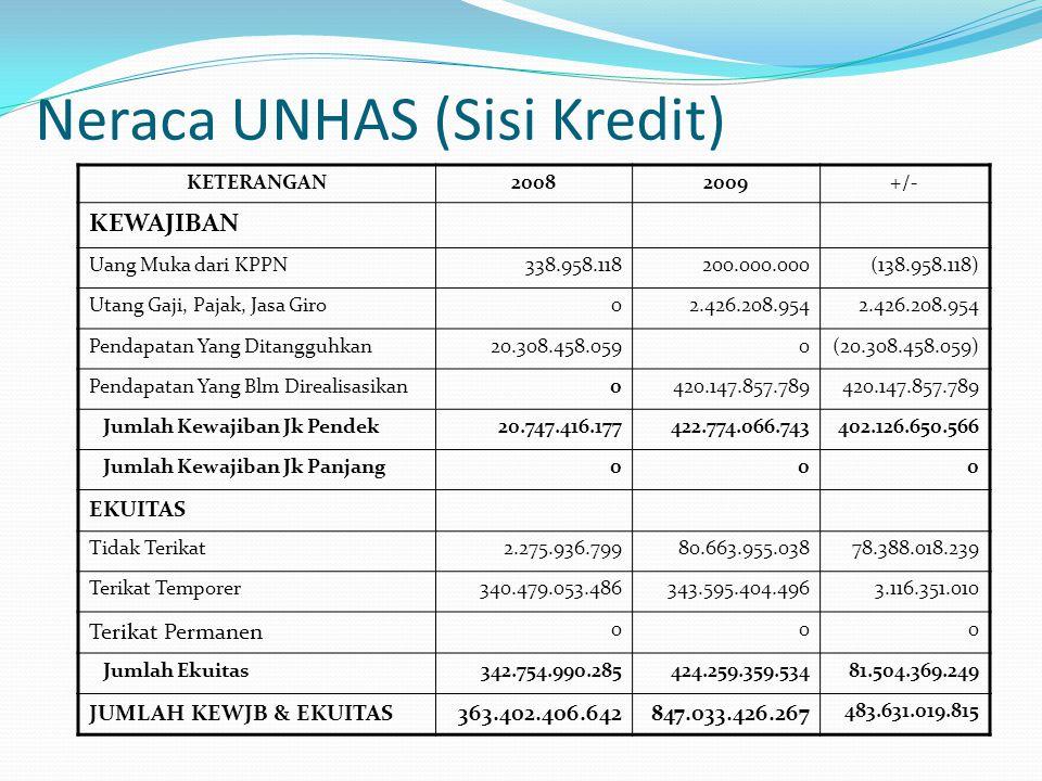Neraca UNHAS (Sisi Kredit) KETERANGAN20082009+/- KEWAJIBAN Uang Muka dari KPPN338.958.118200.000.000(138.958.118) Utang Gaji, Pajak, Jasa Giro02.426.2
