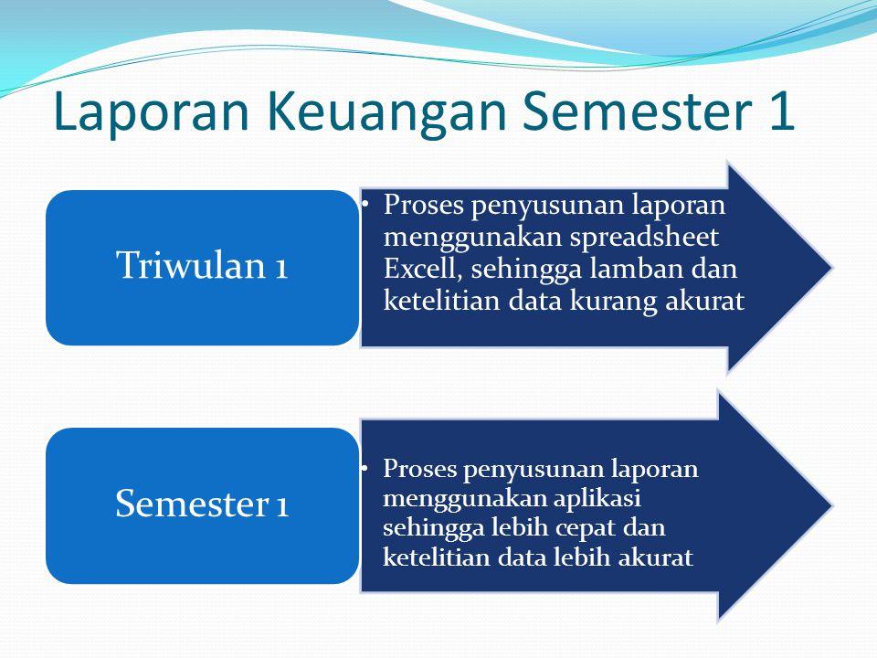 Laporan Keuangan Semester 1 Proses penyusunan laporan menggunakan spreadsheet Excell, sehingga lamban dan ketelitian data kurang akurat Triwulan 1 Pro