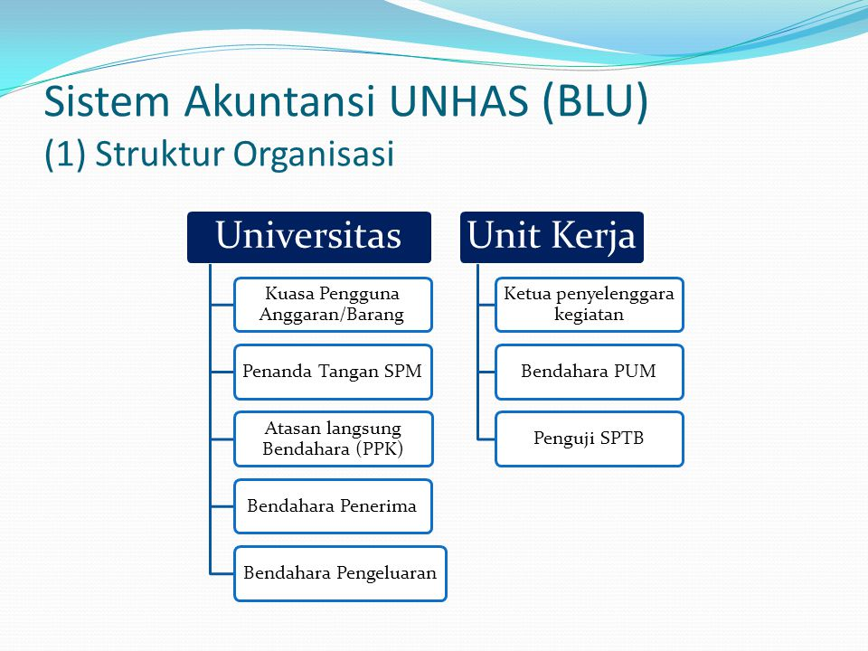 Sistem Akuntansi UNHAS (BLU) (1) Struktur Organisasi Universitas Kuasa Pengguna Anggaran/Barang Penanda Tangan SPM Atasan langsung Bendahara (PPK) Bendahara PenerimaBendahara Pengeluaran Unit Kerja Ketua penyelenggara kegiatan Bendahara PUMPenguji SPTB