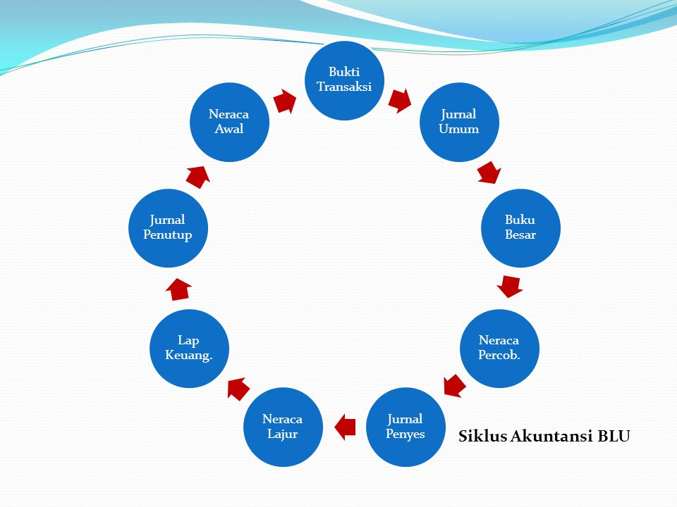 Proses Akuntansi BLU Buku Bantu Laporan Keuangan Neraca Lajur Buku Besar Jurnal Umum Transaksi Dikerjakan oleh Aplikasi Accurate (Sedang Dalam Proses Implementasi)