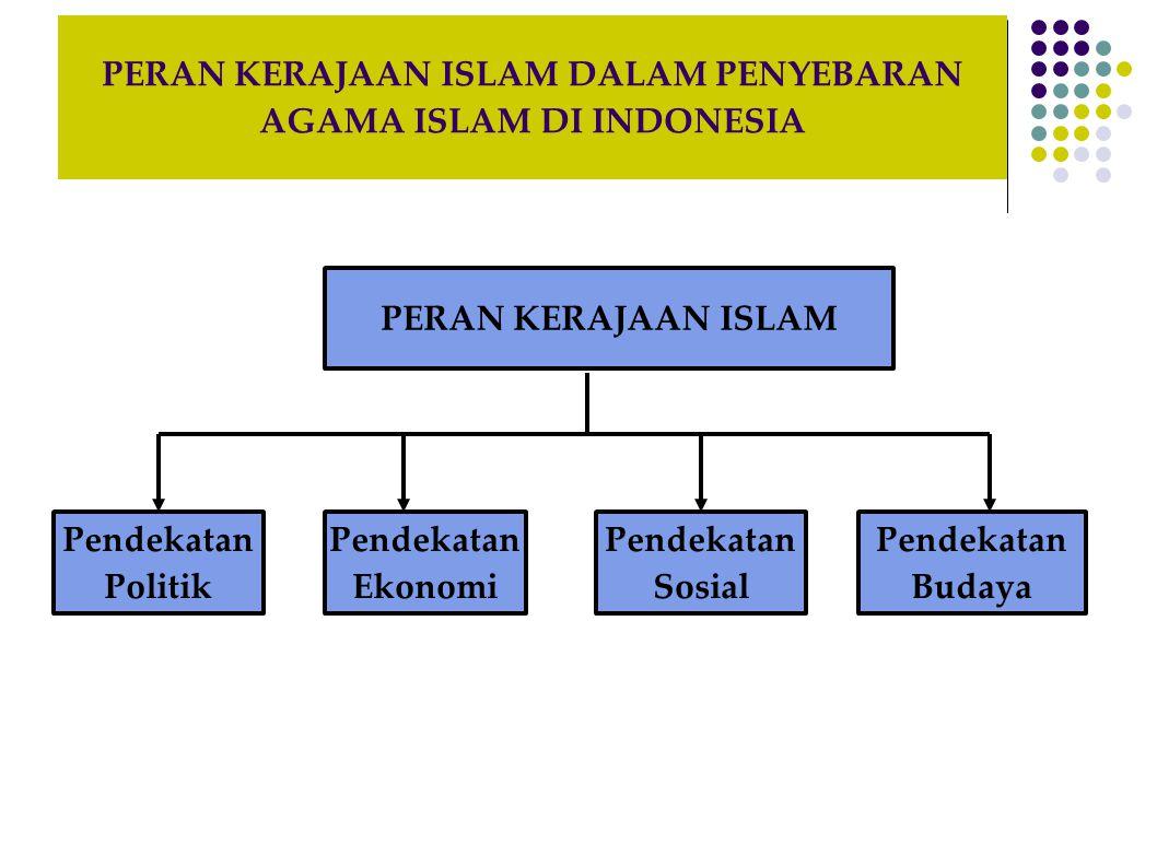 PERAN KERAJAAN ISLAM DALAM PENYEBARAN AGAMA ISLAM DI INDONESIA PERAN KERAJAAN ISLAM Pendekatan Politik Pendekatan Ekonomi Pendekatan Sosial Pendekatan Budaya