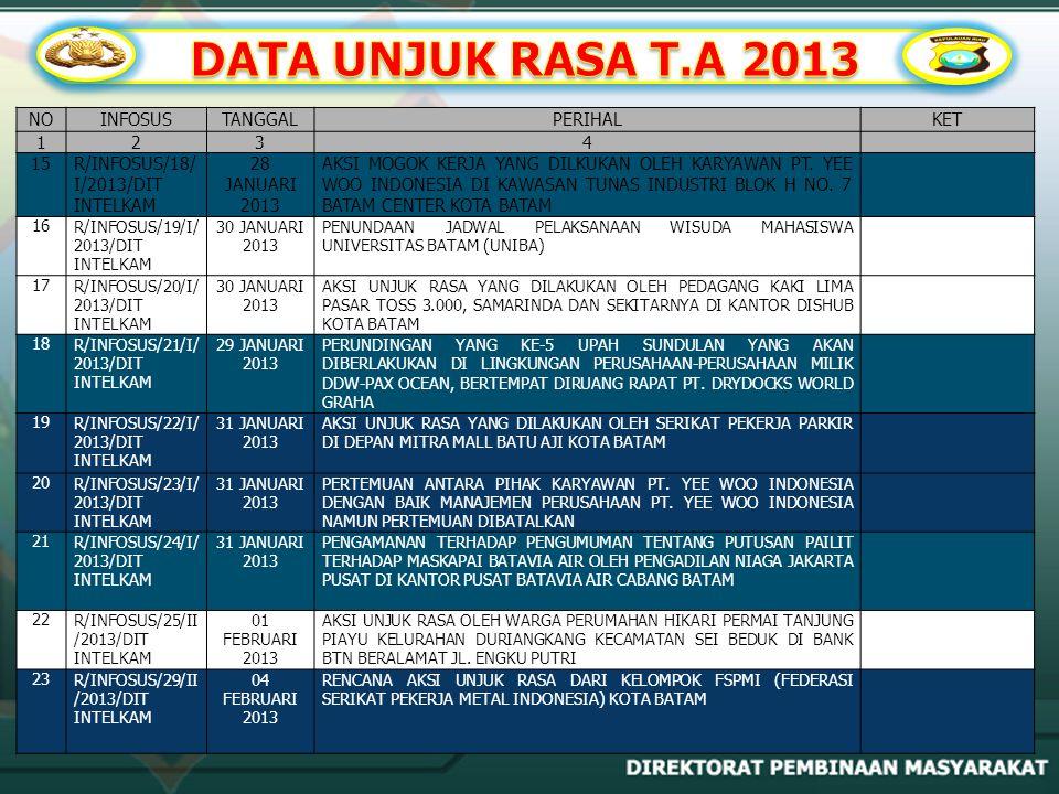 NOINFOSUSTANGGALPERIHALKET 1234 15R/INFOSUS/18/ I/2013/DIT INTELKAM 28 JANUARI 2013 AKSI MOGOK KERJA YANG DILKUKAN OLEH KARYAWAN PT. YEE WOO INDONESIA