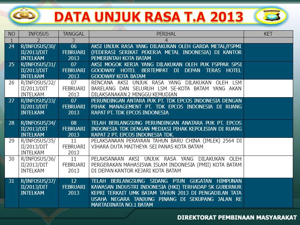 NOINFOSUSTANGGALPERIHALKET 1234 32R/INFOSUS/38/ II/2013/DIT INTELKAM 12 FEBRUARI 2013 RENCANA AKSI UNJUK RASA YANG DILAKUKAN OLEH PERGERAKAN MAHASISWA ISLAM INDONESIA (PMII) KOTA TANJUNG PINANG-BINTAN DI MAPOLDA KEPRI 33R/INFOSUS/39/ II/2013/DIT INTELKAM 13 FEBRUARI 2013 AKSI UNJUK RASA YANG DILAKUKAN OLEH WATGA ATAS BUKIT TIMUR TANJUNG UMA KOTA BATAM DI KANTOR DPRD KOTA BATAM 34R/INFOSUS/40/ II/2013/DIT INTELKAM 18 FEBRUARI 2013 AKSI UNJUK RASA YANG DILAKUKAN OLEH PENGURUS CABANG PERGERAKAN MAHASISWA ISLAM INDONESIA (PMII) KOTA BATAM DI PEMERINTAHAN KOTA BATAM 35R/INFOSUS/41/ II/2013/DIT INTELKAM 18 FEBRUARI 2013 RENCANA AKSI UNJUK RASA OLEH SDR.