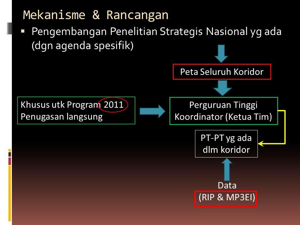 Mekanisme & Rancangan  Pengembangan Penelitian Strategis Nasional yg ada (dgn agenda spesifik) Peta Seluruh Koridor Perguruan Tinggi Koordinator (Ket