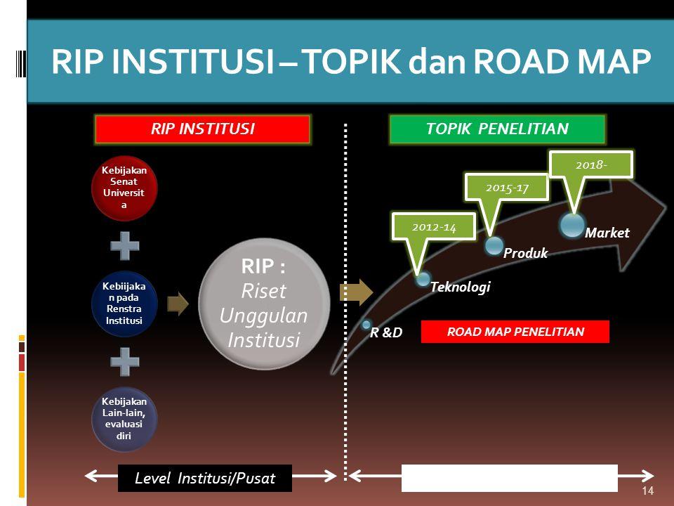 RIP INSTITUSI – TOPIK dan ROAD MAP 14 ROAD MAP PENELITIAN 2015-17 2012-14 2018- Level Pusat Penelitian/Fak TOPIK PENELITIANRIP INSTITUSI Level Institu