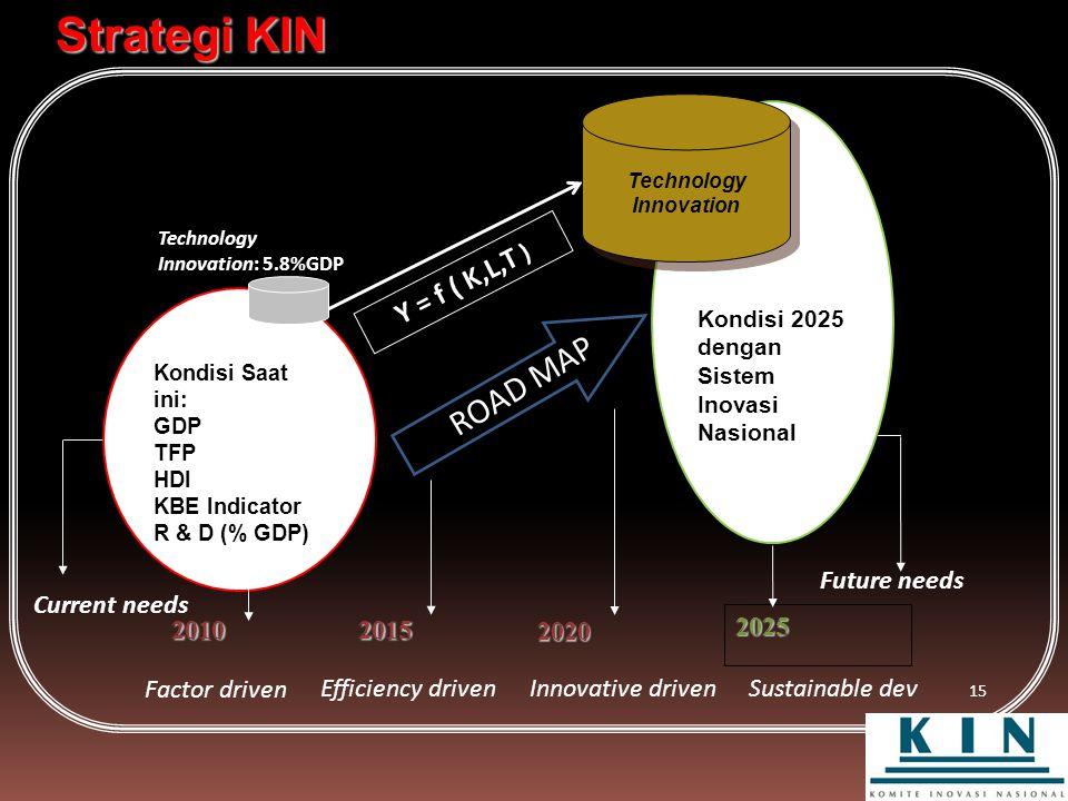 15 Strategi KIN Kondisi Saat ini: GDP TFP HDI KBE Indicator R & D (% GDP) Kondisi 2025 dengan Sistem Inovasi Nasional 2010 2025 ROAD MAP Current needs