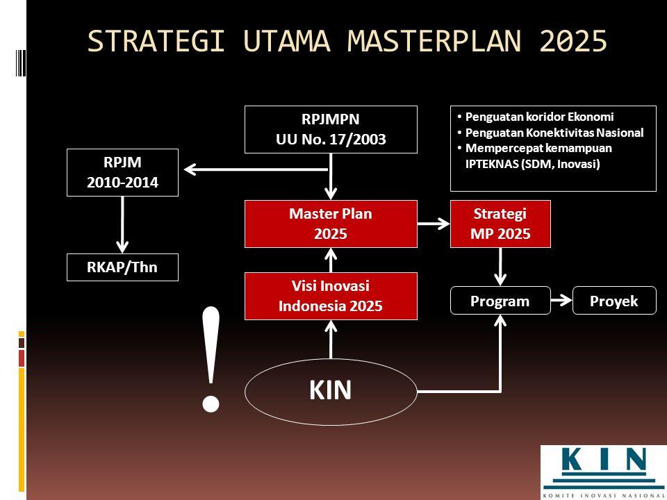 STRATEGI UTAMA MASTERPLAN 2025 RPJMPN UU No. 17/2003 Penguatan koridor Ekonomi Penguatan Konektivitas Nasional Mempercepat kemampuan IPTEKNAS (SDM, In