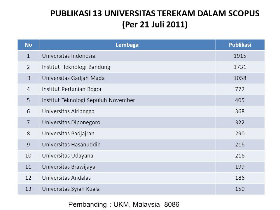 NoLembagaPublikasi 1Universitas Indonesia1915 2Institut Teknologi Bandung1731 3Universitas Gadjah Mada1058 4Institut Pertanian Bogor772 5Institut Tekn