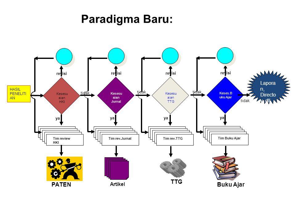 Paradigma Baru: revisi tidak ya Kesesu aian HKI Tim review HKI ya Kesesu aian Jurnal Tim rev.Jurnal revisi ya Kesesu aian TTG Tim rev.TTG revisi tidak