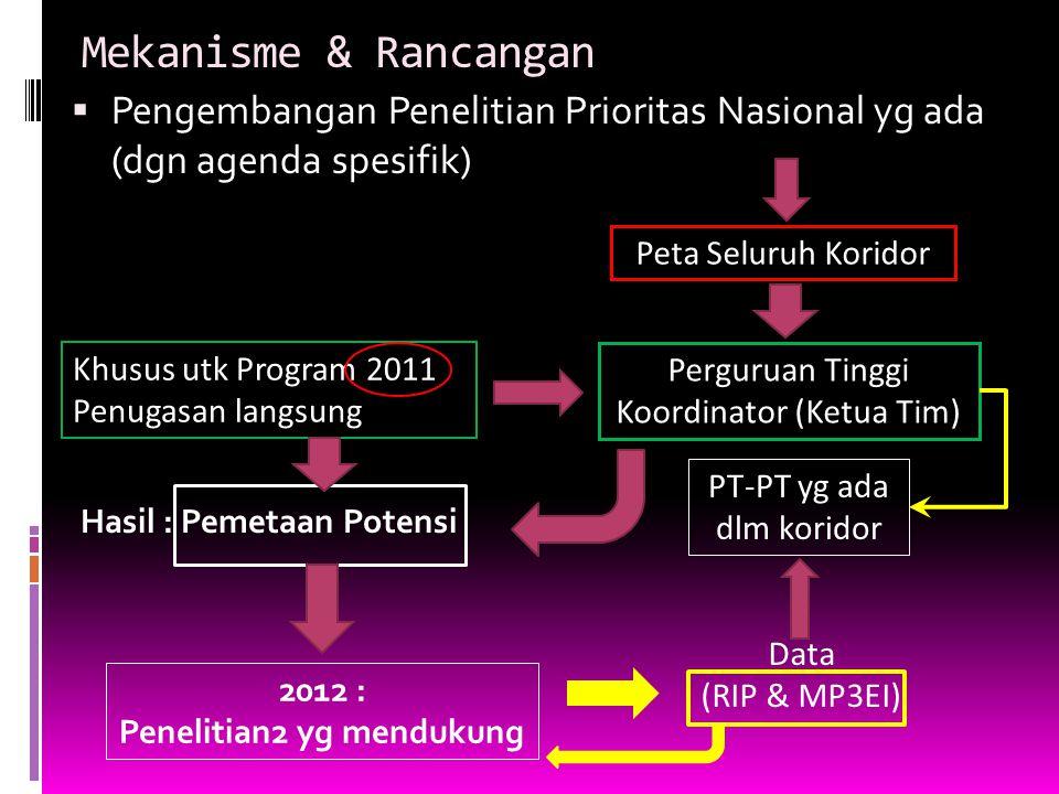 Mekanisme & Rancangan  Pengembangan Penelitian Prioritas Nasional yg ada (dgn agenda spesifik) Peta Seluruh Koridor Perguruan Tinggi Koordinator (Ket