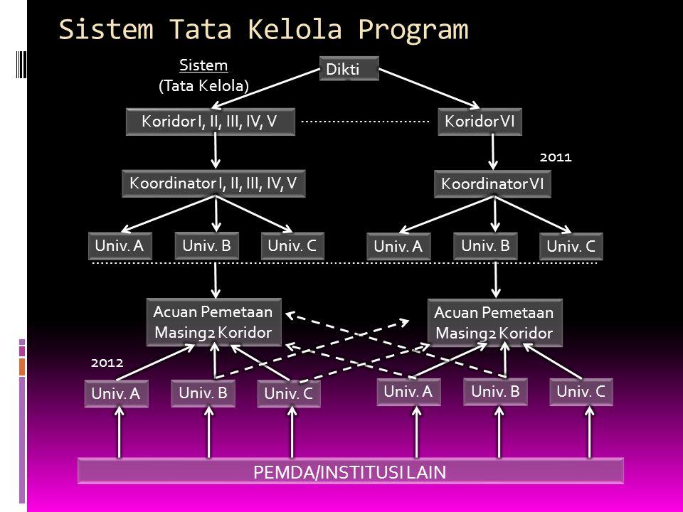 Sistem Tata Kelola Program Dikti Koridor I, II, III, IV, VKoridor VI ………………..……… Koordinator I, II, III, IV, V Koordinator VI Univ. B Univ. AUniv. C U