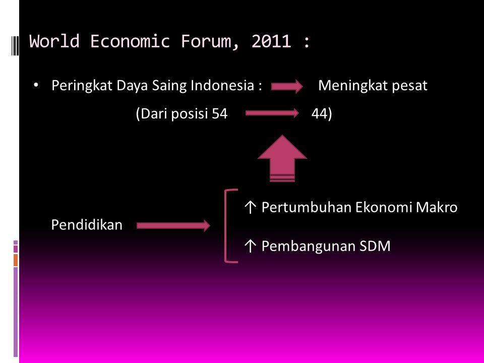 World Economic Forum, 2011 : Peringkat Daya Saing Indonesia :Meningkat pesat (Dari posisi 5444) Pendidikan ↑ Pertumbuhan Ekonomi Makro ↑ Pembangunan S