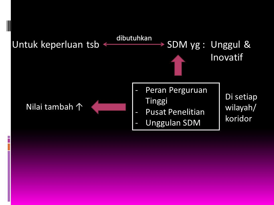 Untuk keperluan tsbSDM yg :Unggul & Inovatif dibutuhkan -Peran Perguruan Tinggi -Pusat Penelitian -Unggulan SDM Di setiap wilayah/ koridor Nilai tamba