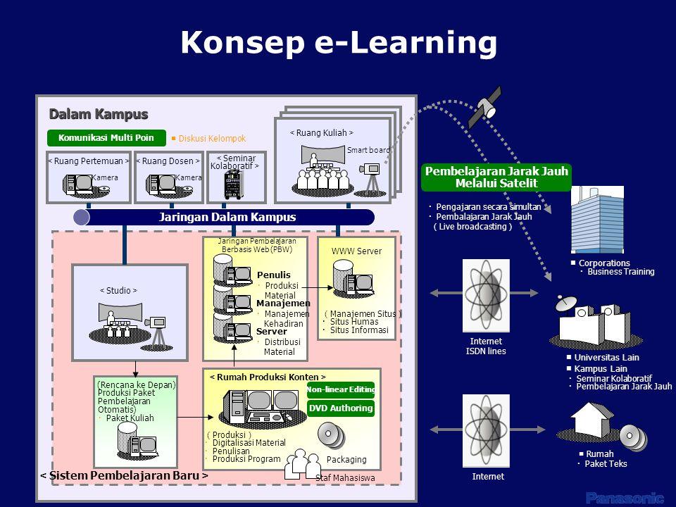 Konsep e-Learning < Studio > ( Produksi ) ・ Digitalisasi Material ・ Penulisan ・ Produksi Program Packaging Staf Mahasiswa < Sistem Pembelajaran Baru >