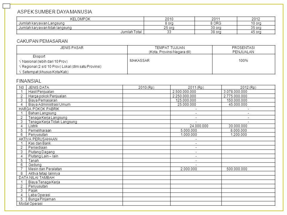 ASPEK SUMBER DAYA MANUSIA CAKUPAN PEMASARAN FINANSIAL JENIS PASARTEMPAT TUJUAN (Kota, Provinsi Negara dll) PROSENTASI PENJUALAN Eksport √ Nasional (le