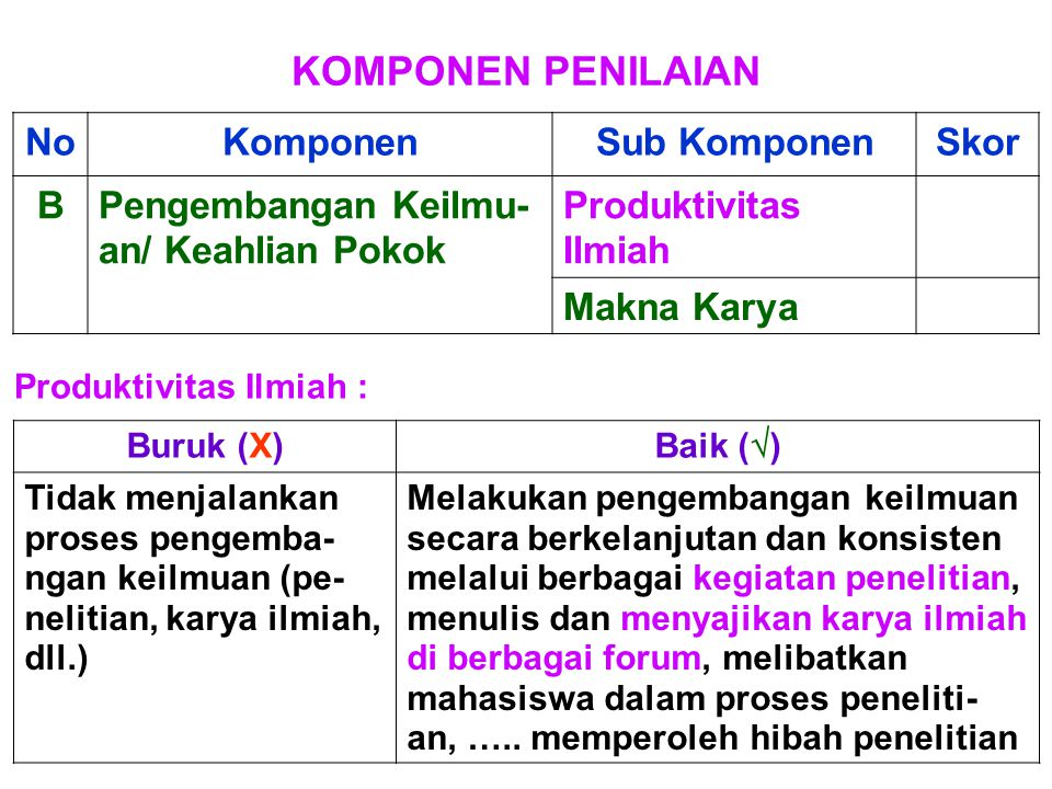 KOMPONEN PENILAIAN NoKomponenSub KomponenSkor BPengembangan Keilmu- an/ Keahlian Pokok Produktivitas Ilmiah Makna Karya Produktivitas Ilmiah : Buruk (