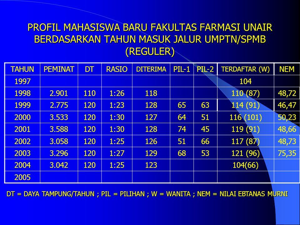 BAGAIMANA TINGKAT PERSAINGAN ? DATA TAHUN 2001 DI 8 PTN FARMASI SE INDONESIA PTNDTPEMINATRATIOKETRGN AIRLANGGA1203.5331:30FAKULTAS GAJAHMADA1183.5281: