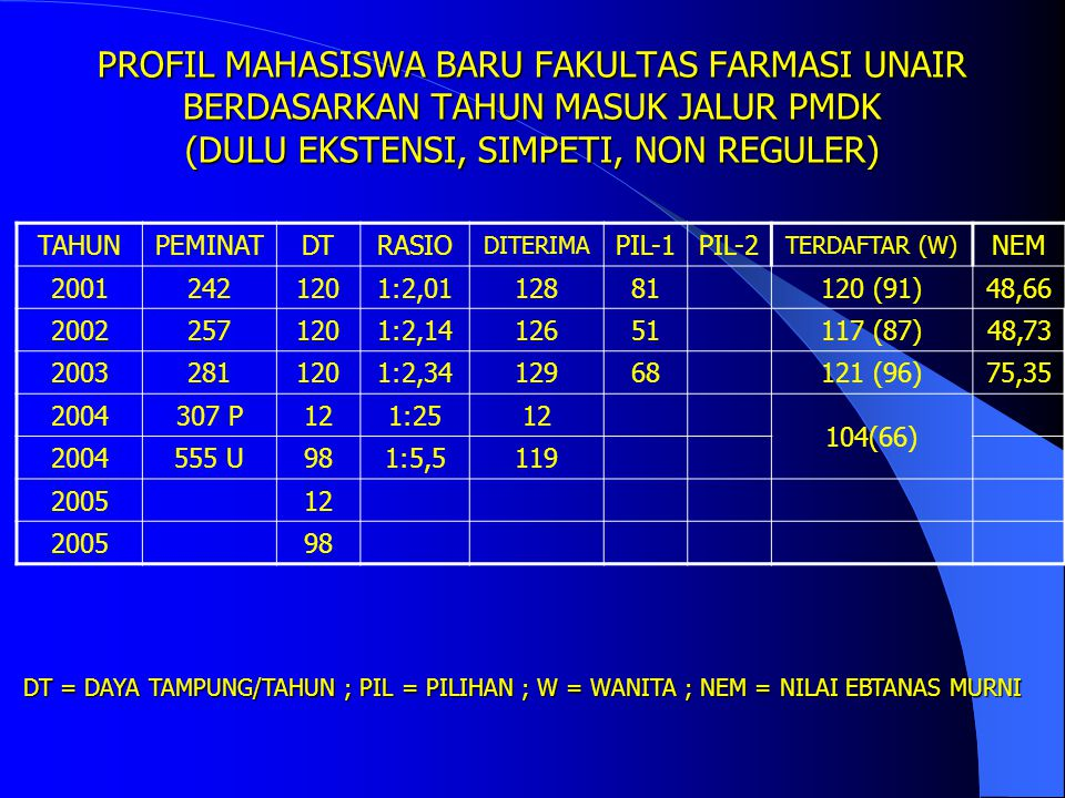 PROFIL MAHASISWA BARU FAKULTAS FARMASI UNAIR BERDASARKAN TAHUN MASUK JALUR UMPTN/SPMB (REGULER) TAHUNPEMINATDTRASIO DITERIMA PIL-1PIL-2 TERDAFTAR (W)