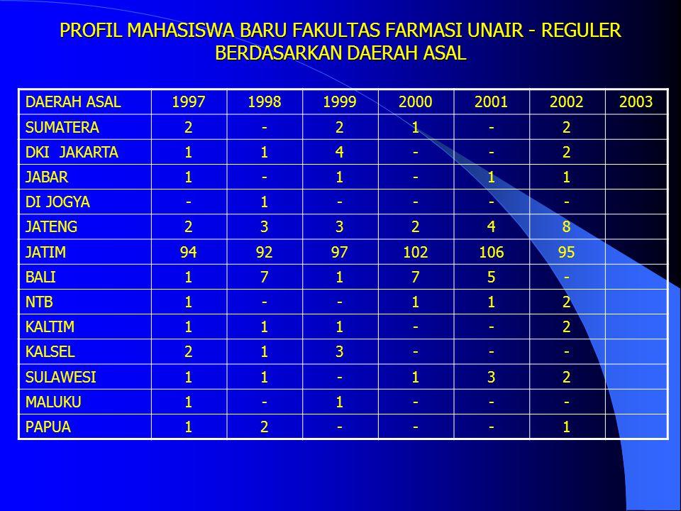 PROFIL MAHASISWA BARU FAKULTAS FARMASI UNAIR BERDASARKAN TAHUN MASUK JALUR PMDK (DULU EKSTENSI, SIMPETI, NON REGULER) TAHUNPEMINATDTRASIO DITERIMA PIL