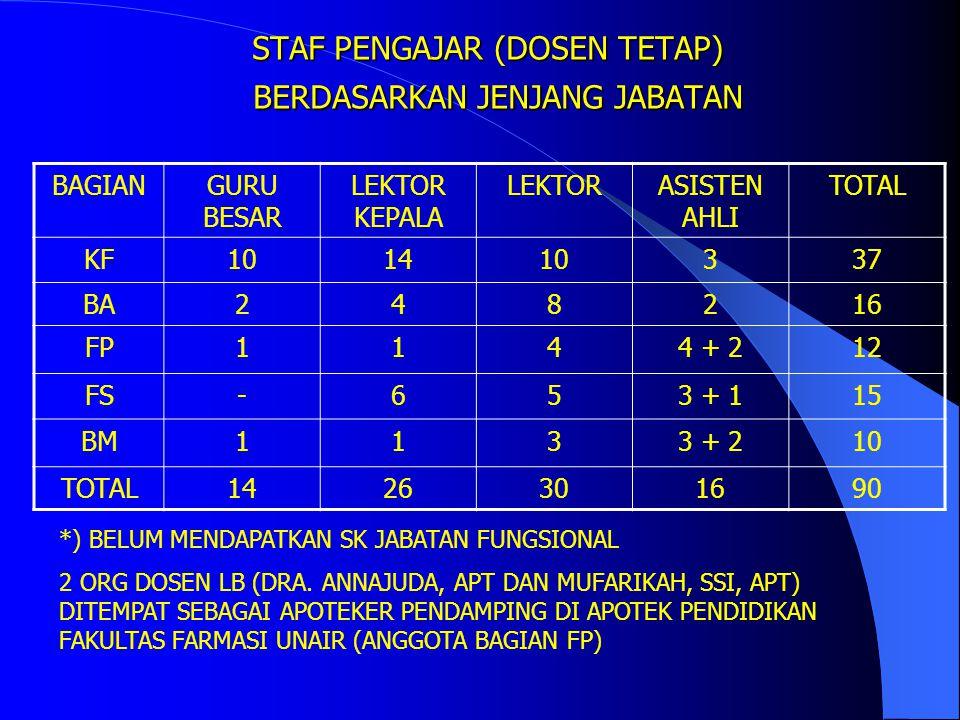 PROFIL MAHASISWA BARU FAKULTAS FARMASI UNAIR - REGULER BERDASARKAN DAERAH ASAL DAERAH ASAL1997199819992000200120022003 SUMATERA2-21-2 DKI JAKARTA114--