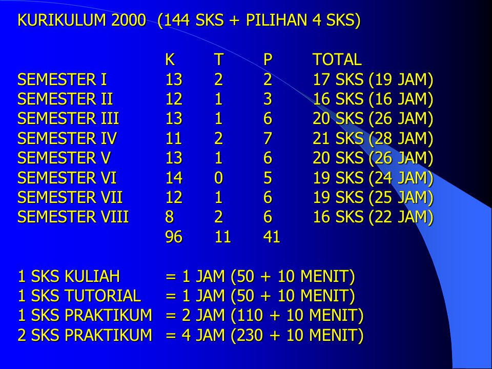KURIKULUM 2000 (144 SKS + PILIHAN 4 SKS) PENDIDIKAN S-1 (8 SEMESTER) KULIAH96 SKS (64%) TUTORIAL11 SKS ( 7%) PRAKTIKUM41 SKS (27%) K T P UMUM1735 BIOM