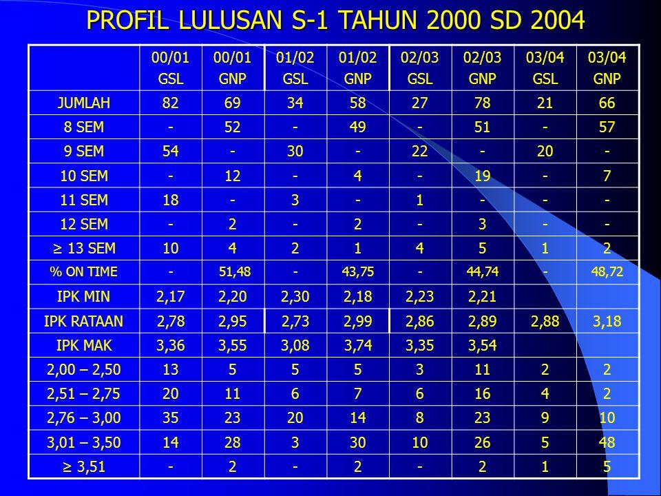 PROFIL LULUSAN S-1 TAHUN 1997 SD 2001 97/98 GSL 97/98 GNP 98/99 GSL 98/99 GNP 99/00 GSL 99/00 GNP 00/01 GSL 00/01 GNP JUMLAH5843536853618269 8 SEM-1-2