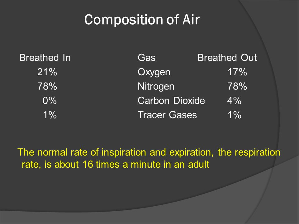 Composition of Air Breathed In GasBreathed Out 21%Oxygen17% 78%Nitrogen78% 0%Carbon Dioxide 4% 1%Tracer Gases 1% The normal rate of inspiration and ex